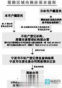 宁波今起限购限贷三类家庭不得再购住房