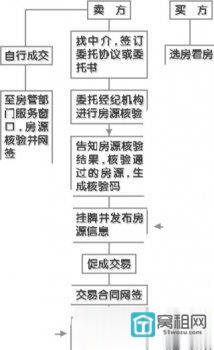 宁波二手房交易流程有新变化!新增环节很重要
