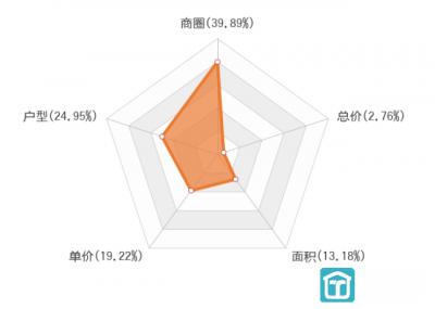 2019上半年宁波新房用户关注度大数据报告