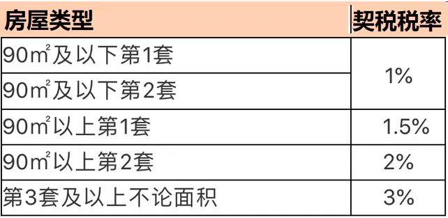 8月起在宁波五区购房后缴契税 家庭住房套数核查范围扩大