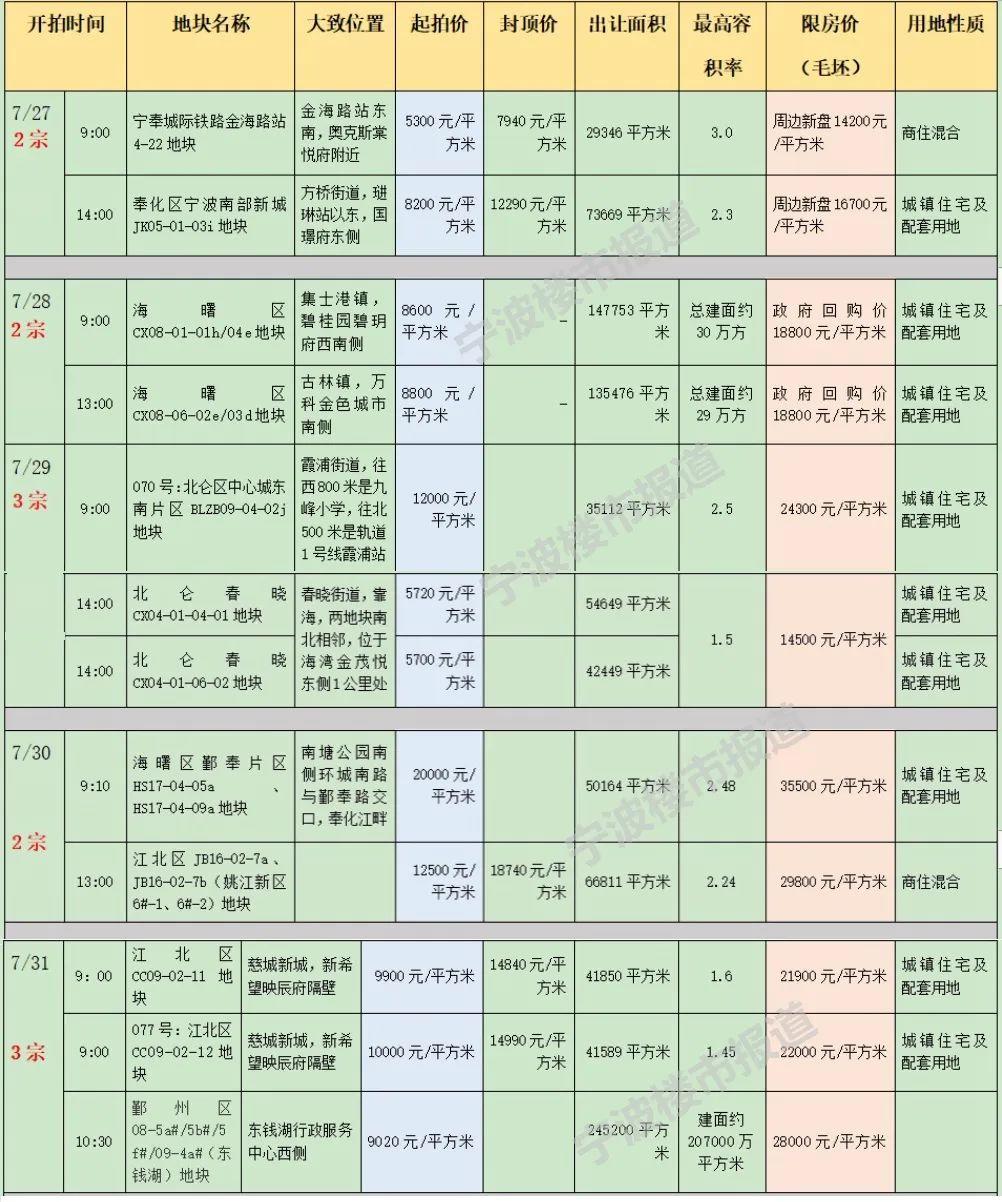 """调控新政后宁波又一波""""密集土拍""""会降温吗?"""