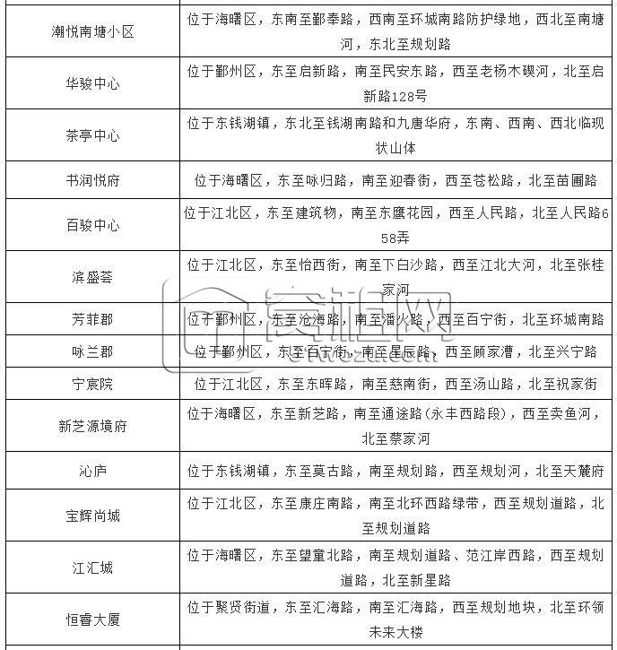 官方公布宁波新一批楼盘正式名称 还有2个住宅小