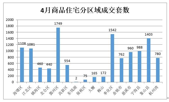 4月宁波全市新房成交12241套 二手房成交10662套