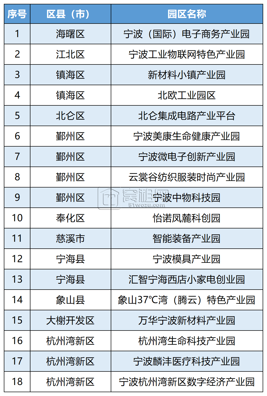宁波首批特色产业园创建名单公布 这18家上榜